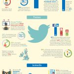 Why Small & medium Sized Business in U Should Use Social Media