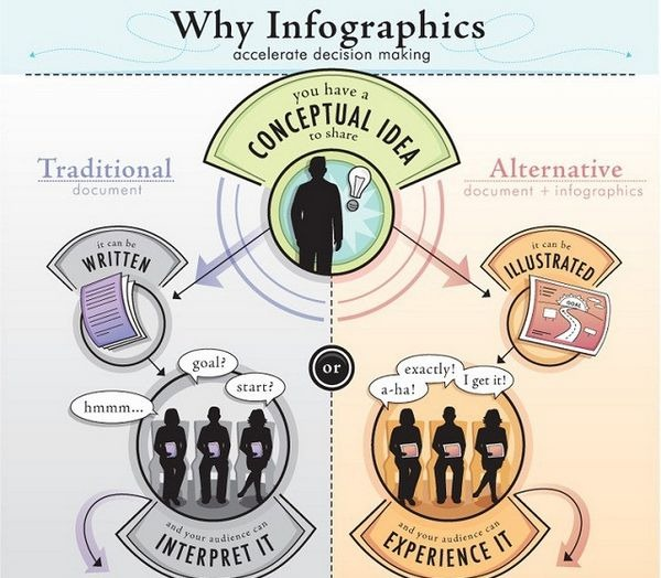 WHAT MAKES AN INTERACTIVE INFOGRAPHIC SO APPEALING?